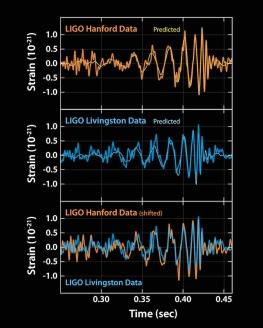 gráfica_ondas_gravitacionales